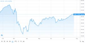 AON 6m share chart