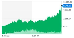 AstraZeneca share price chart