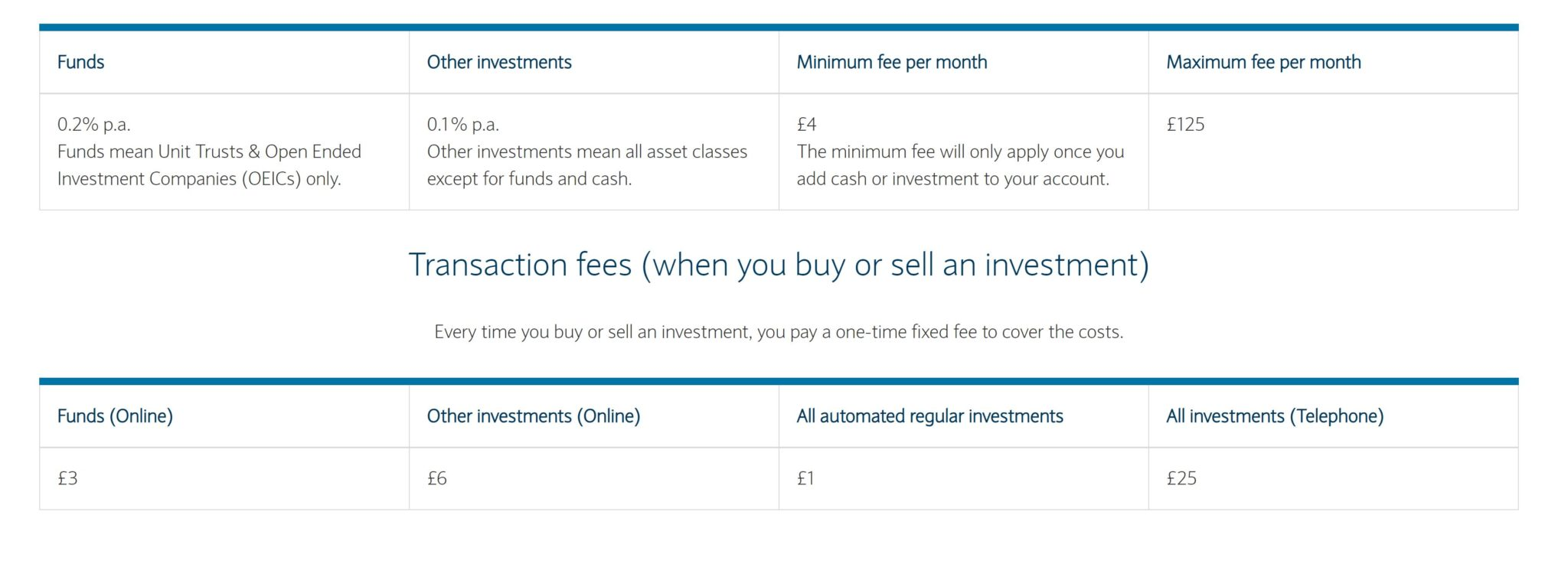 Barclays account fees and trade commissions