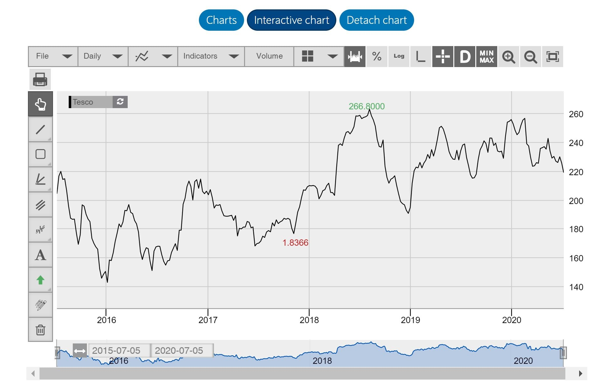 Interactive Tesco price chart from Barclays