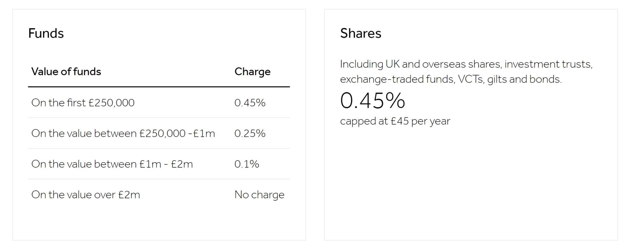 Hargreaves Lansdown stocks and shares ISA pricing