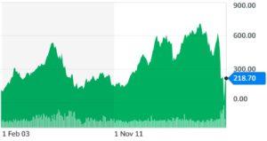 International Airlines Group (British Airways) Share Price Chart