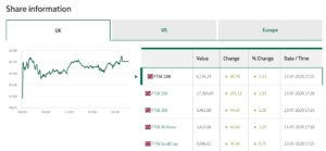 Lloyds share centre dashboard