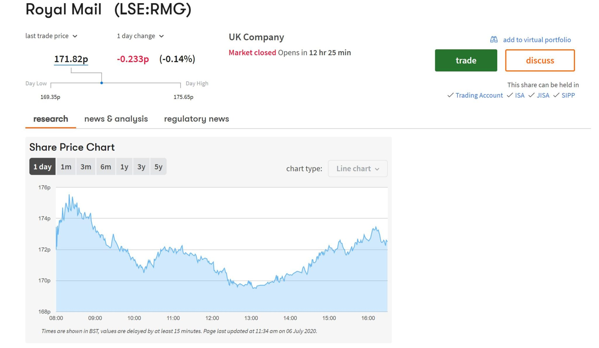 Royal Mail price chart on Interactive Investor