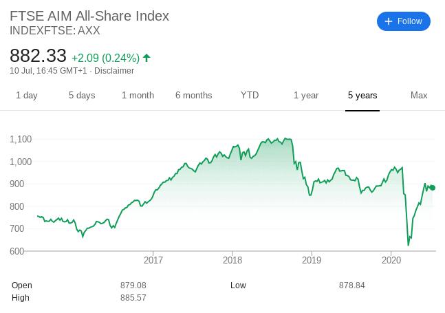 FTSE Share Index