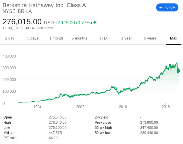 Berkshire Hathaway fractional shares