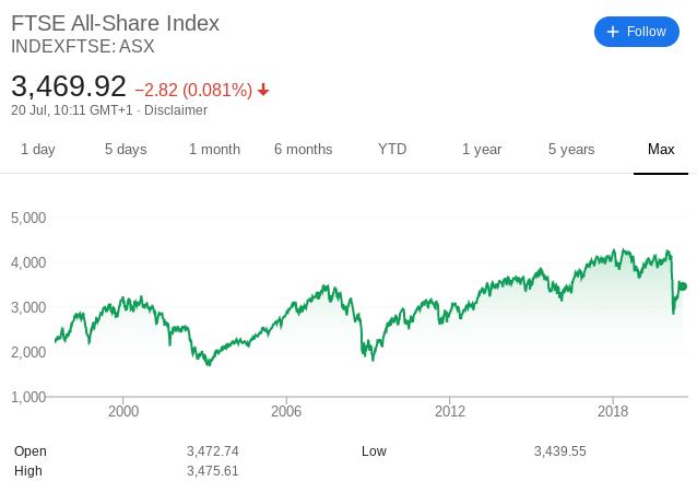 AIM stock market index