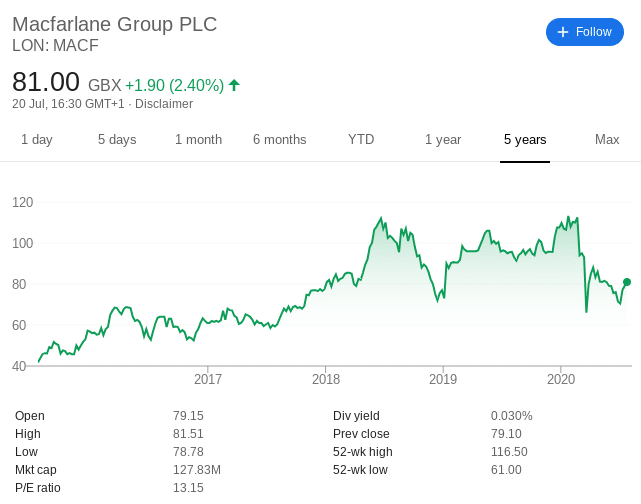 Macfarlane Group share price