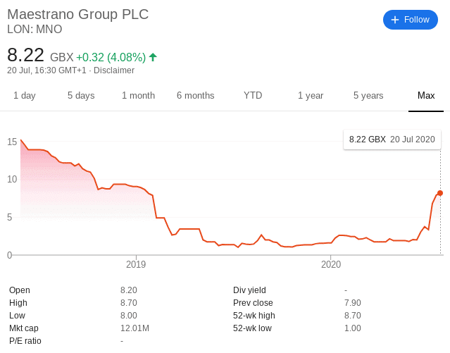 Maestrano Group share price