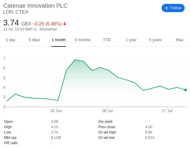 Catenae Innovation share price