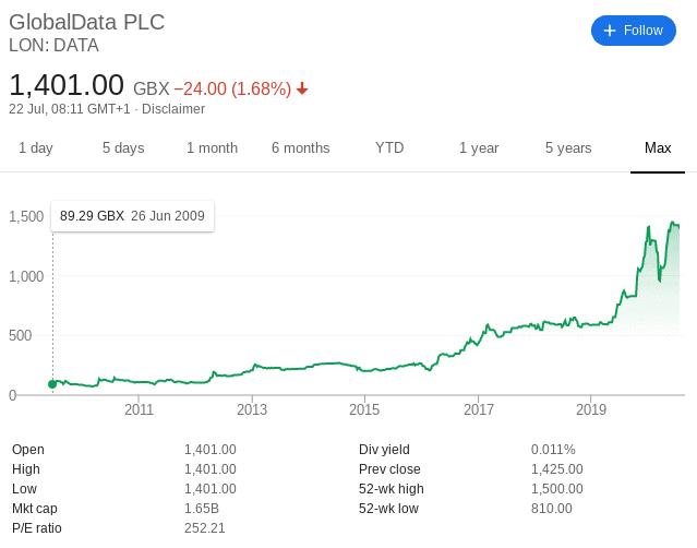 GlobalData share price