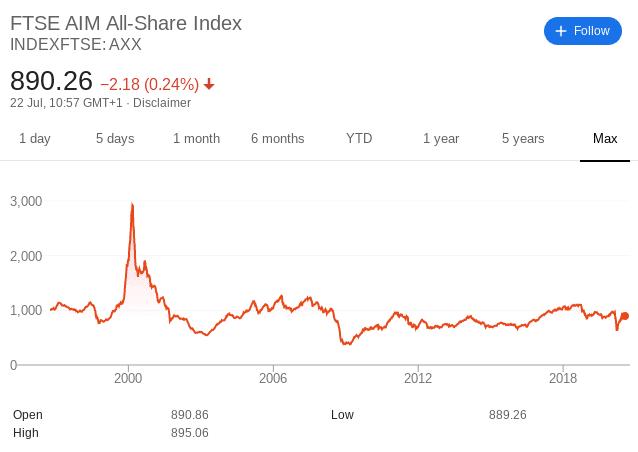 AIM share index