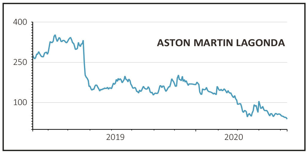 Aston Martin Share Price History