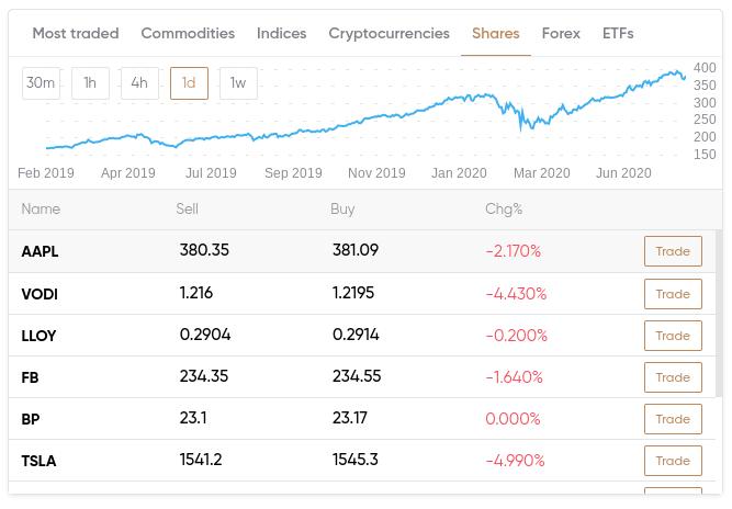 Capital.com trading platforms