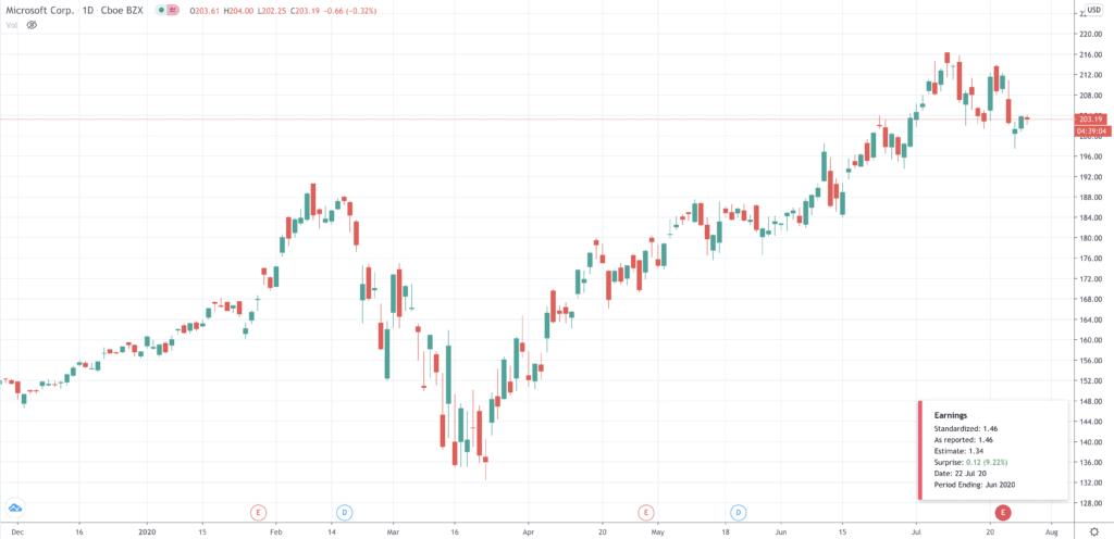 Microsoft share price chart