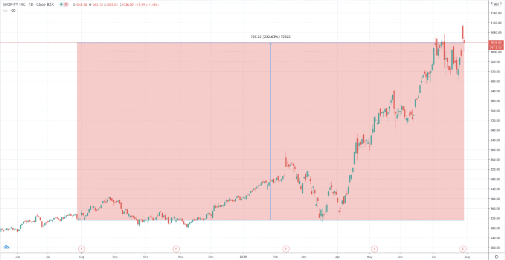 shopify share price chart