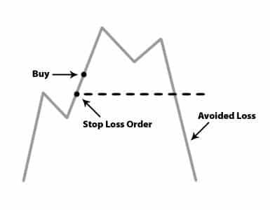 stop-loss orders
