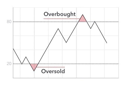 Overbought and oversold day trading strategy