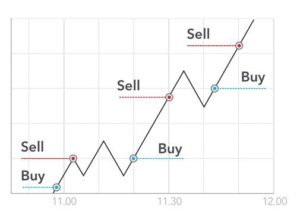 Scalping day trading strategy