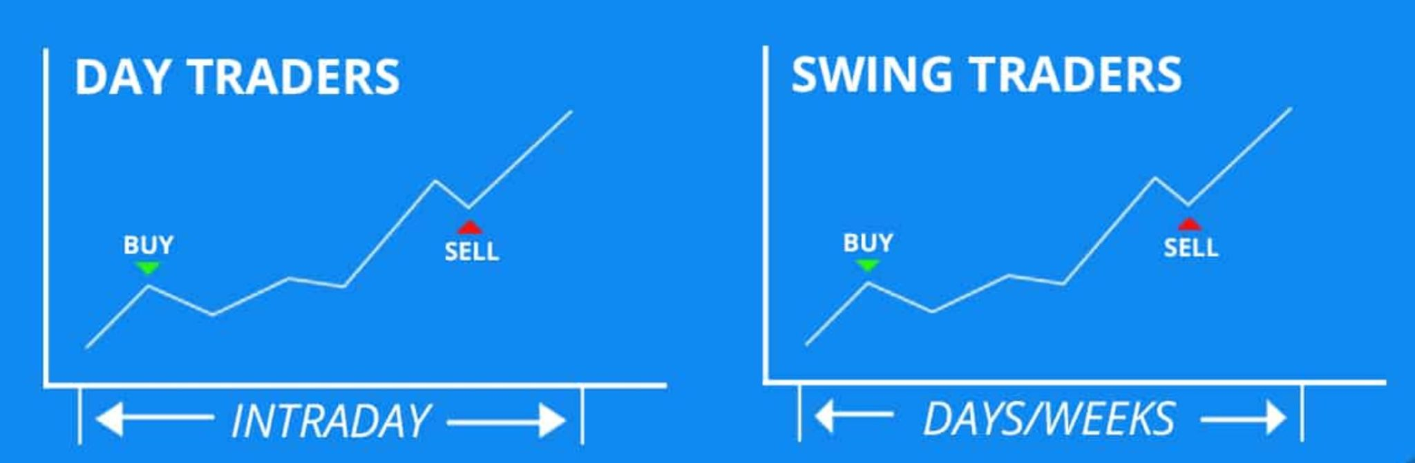 Day trading vs Swing trading forex