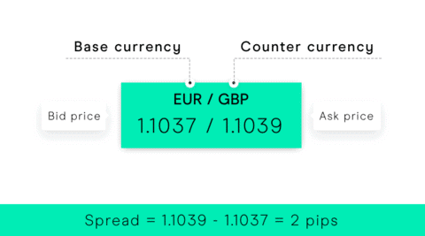 What is the spread in forex trading?
