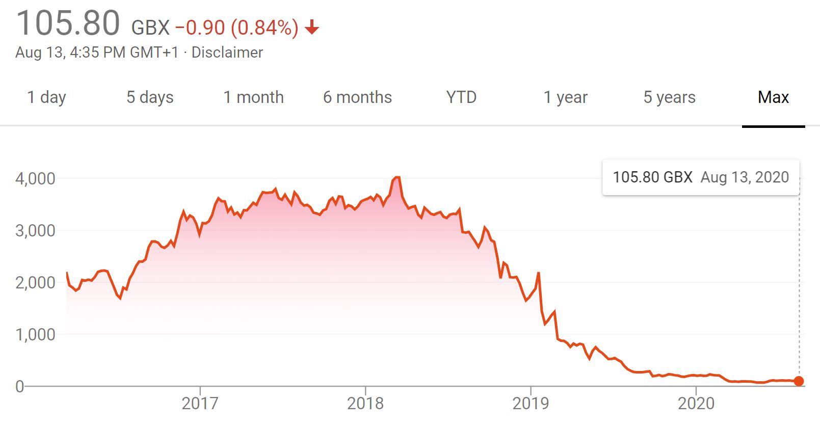 Metro Bank share price chart