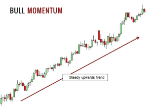 Momentum CFD trading strategy