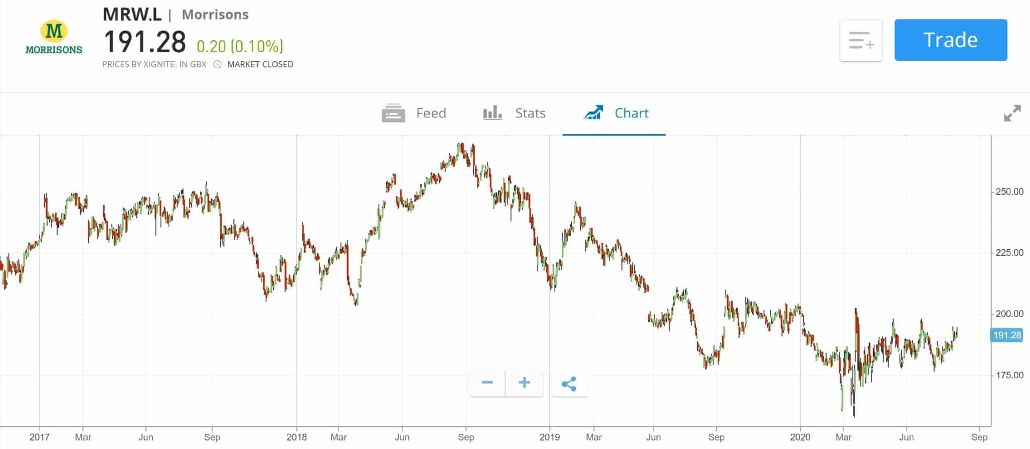 Morrisons stock price chart