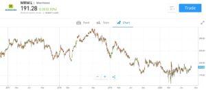 Morrisons stock price chart