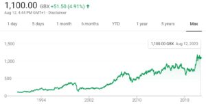 Pennon's share price since 1989
