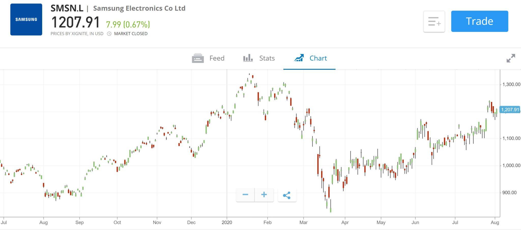 Samsung price chart on eToro