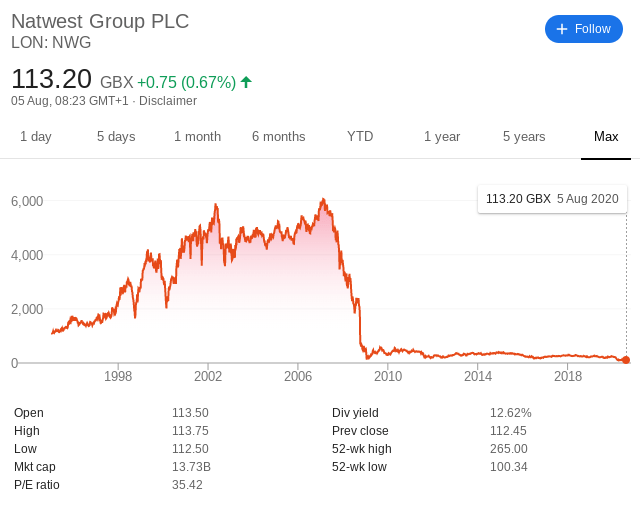 Natwest Group share price