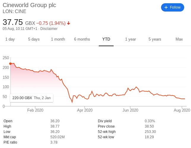 Cineworld Group shares