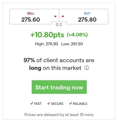 Buy Boohoo shares at IG