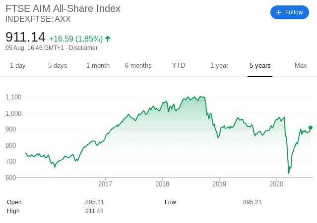 AIM Growth Shares