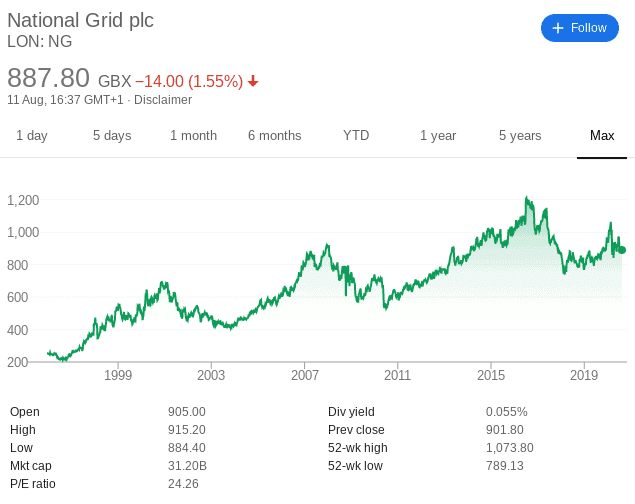 National Grid share price