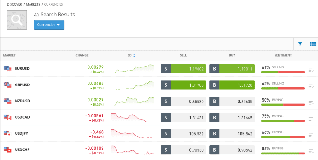 How to trade forex on eToro