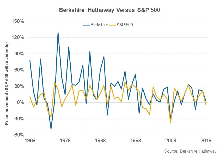BRK.B versus S&P 500