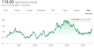 Vectura share price chart