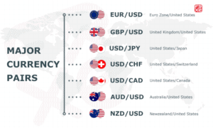 Major forex pairs