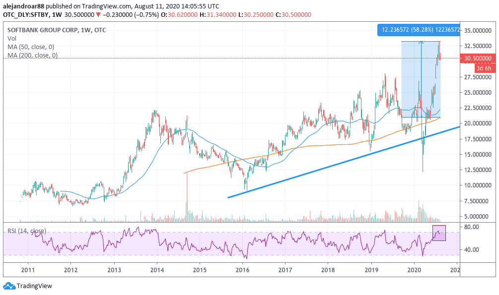 softbank shares 1