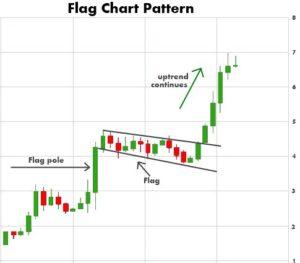 Bull Flag Trading Pattern