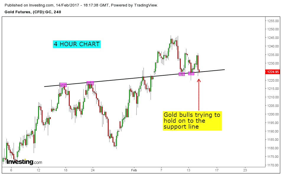support and resistance levels on Gold
