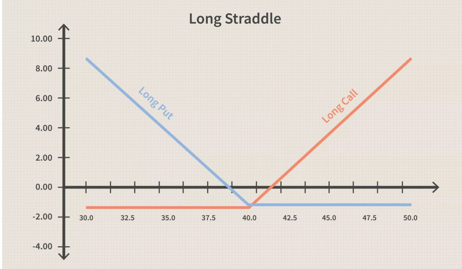 Long straddle options trading strategy