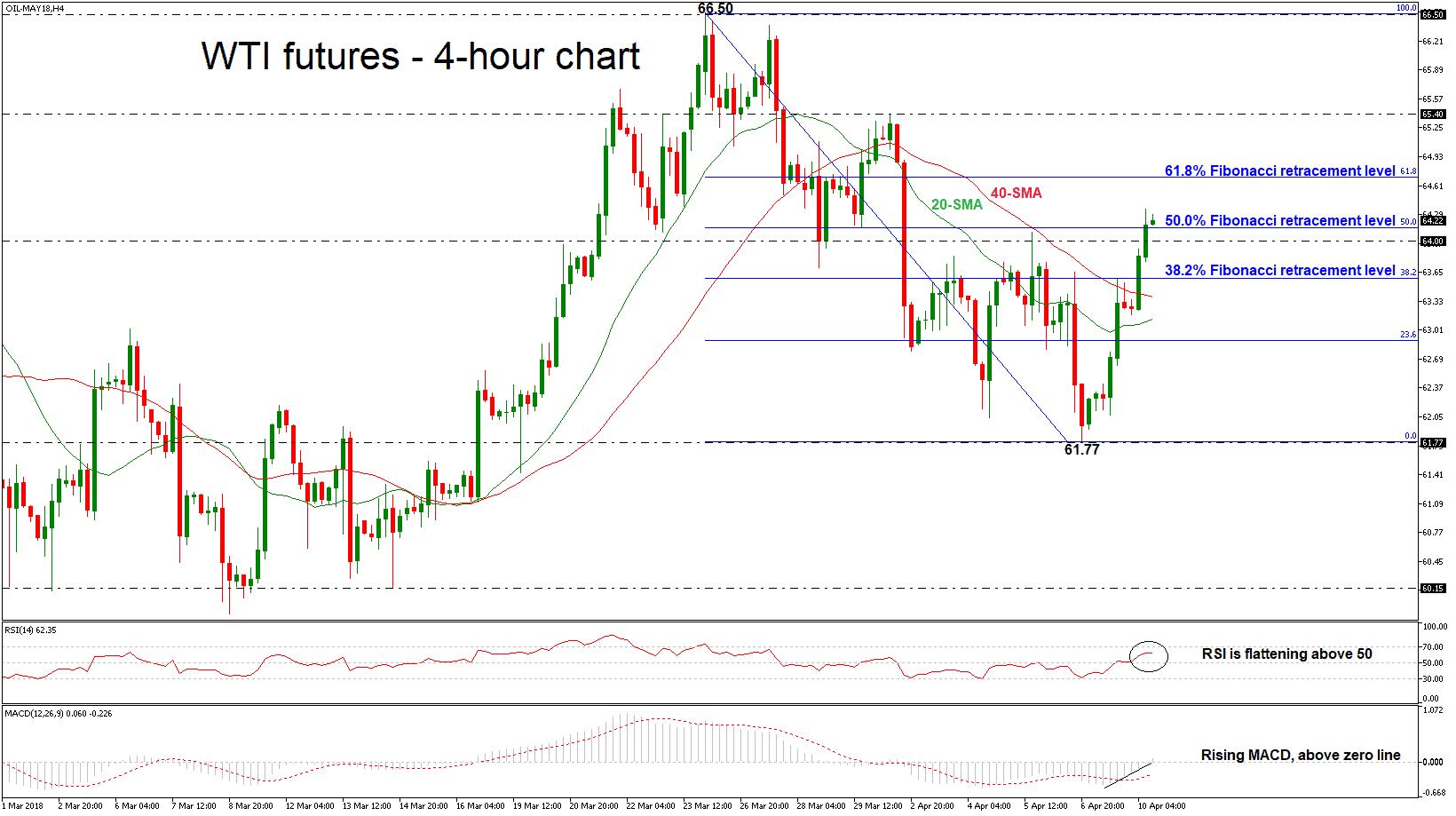 trading oil via technical analysis