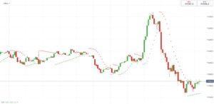Parabolic SAR scalping trading strategy