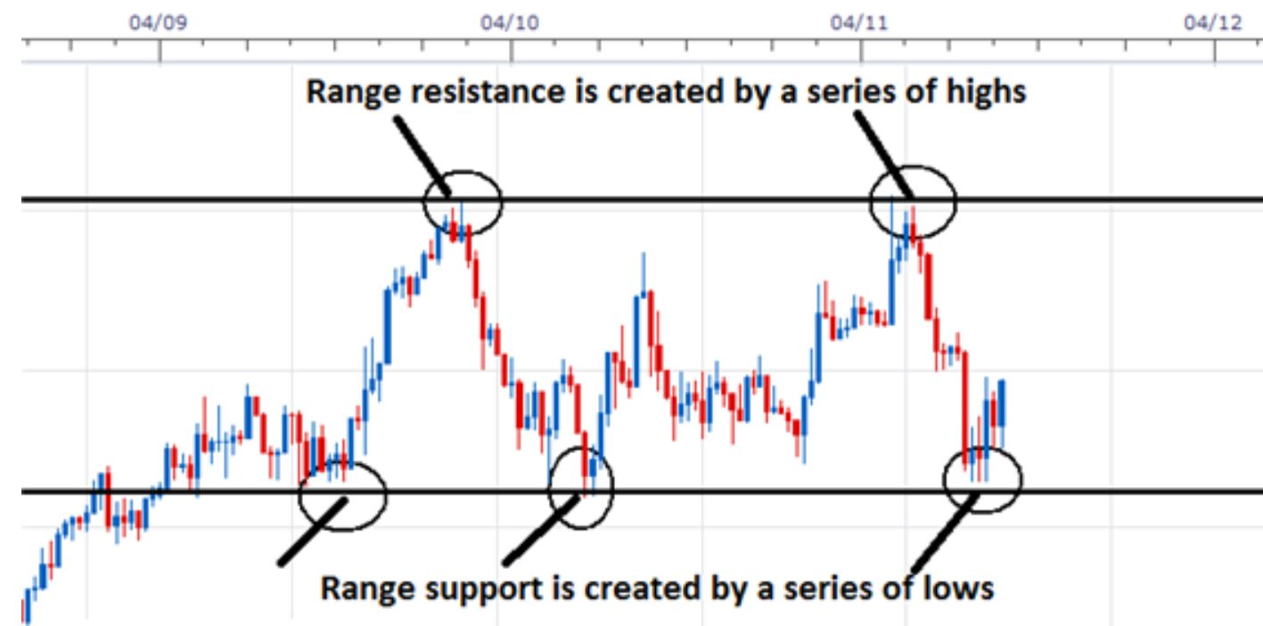 Range-bound trading ETFs