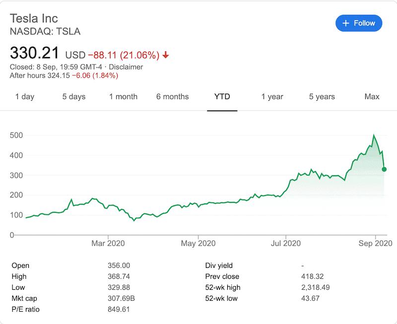 Tesla YTD Chart