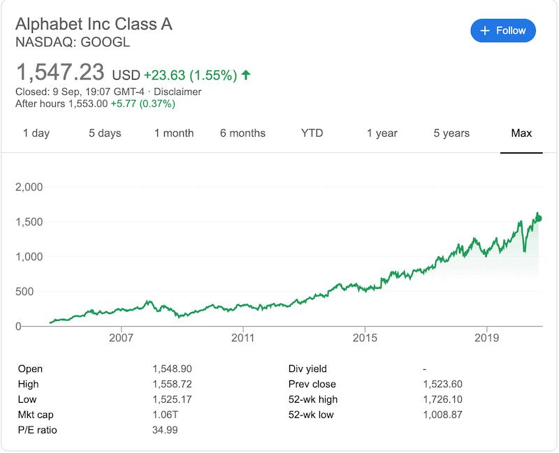 Alphabet Google All Time Chart