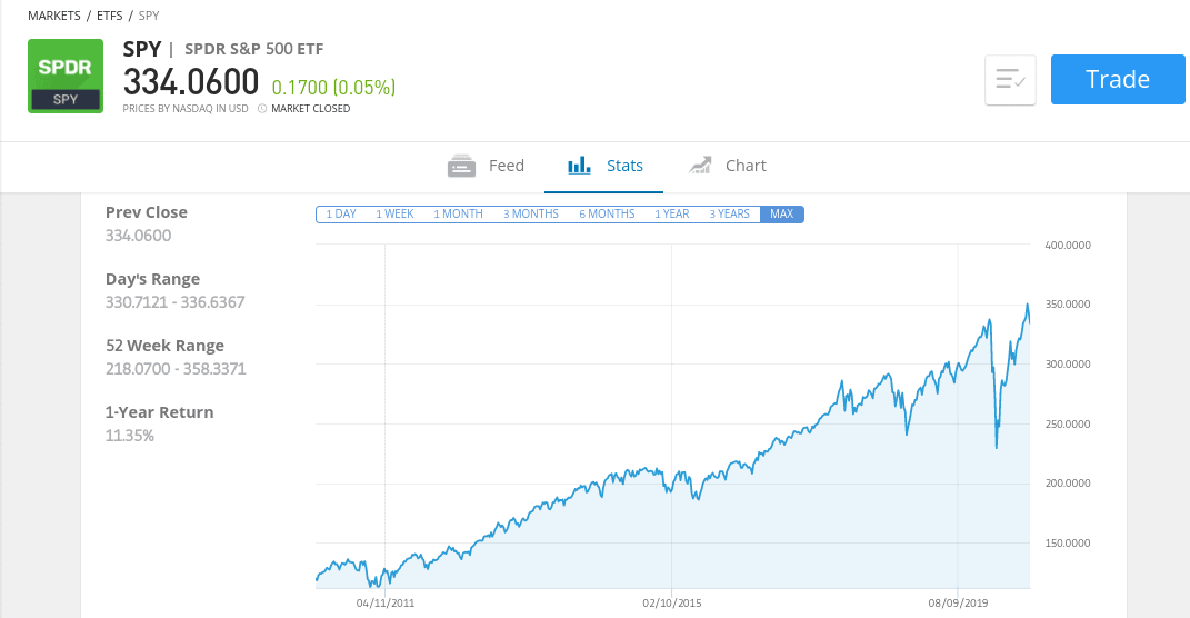 SPDR S&P 500 Index